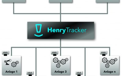 HenryTracker – Pimp your Production