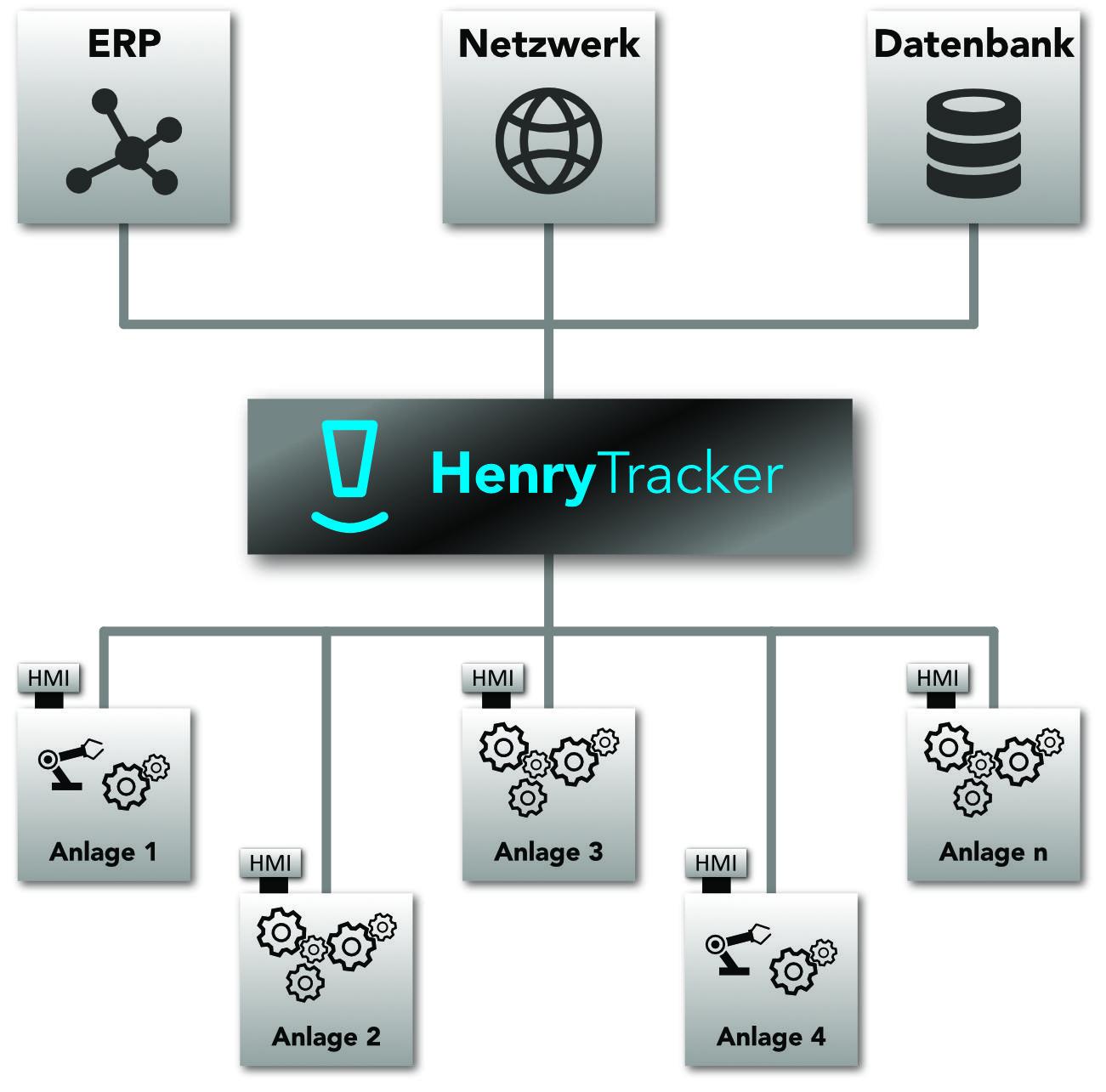 HenryTracker sammelt Daten und verteilt